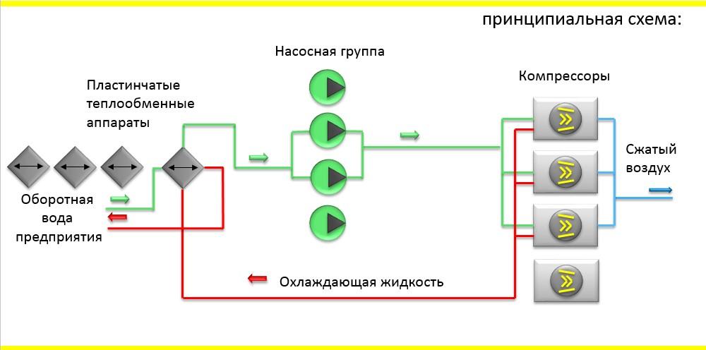 Тендер по закупки теплообменника Кожухотрубный испаритель ONDA LSE 460 Уссурийск